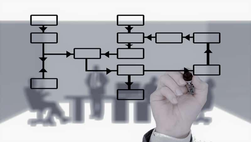 Come organizzare un'azienda - sistema di qualità aziendale efficiente