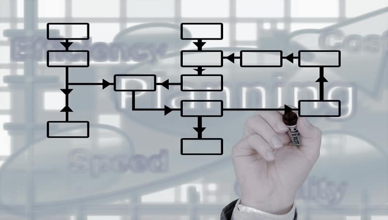 Check up aziendale per l'analisi organizzativa analisi dei costi