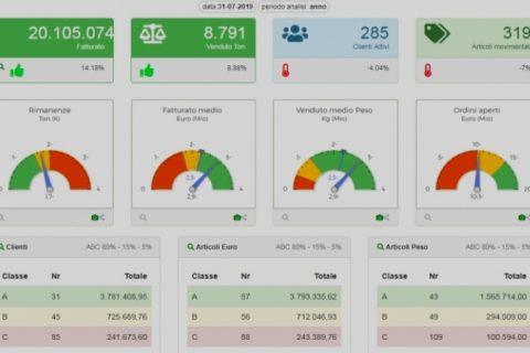 Cruscotto di monitoraggio aziendale - gestione dati aziendali